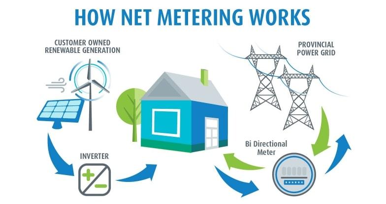 How Net Metering Works?
