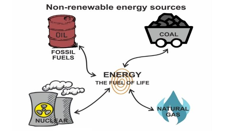 Non-Renewable Energy - Advantages and Disadvantages ...