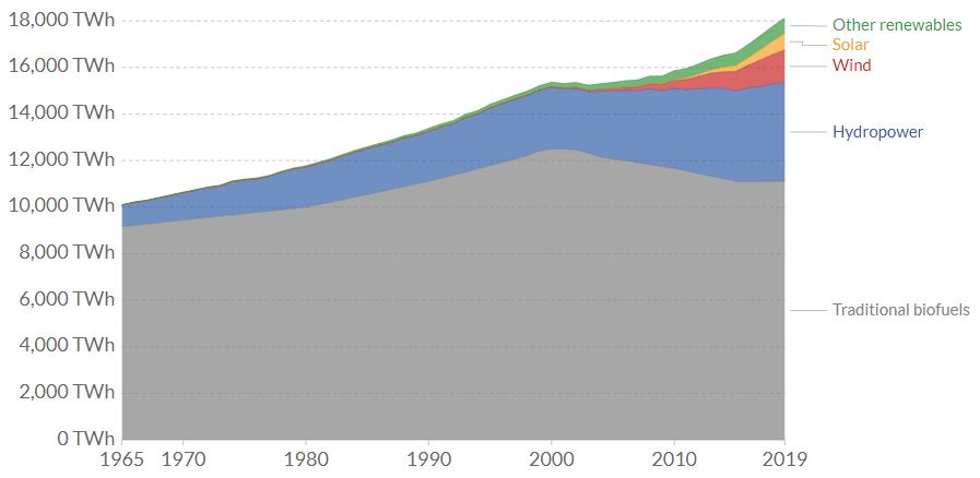 Global hydroelectric power consumption from 1900 to 2019