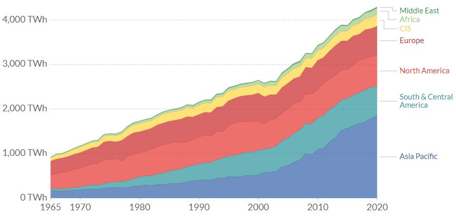 Hydropower generation by region from 1965 to 2020
