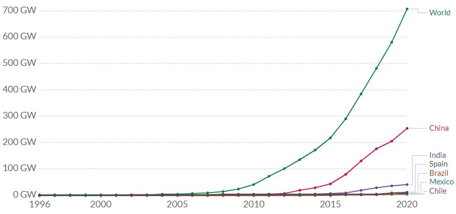 installed solar capacity from 2008 to 2020