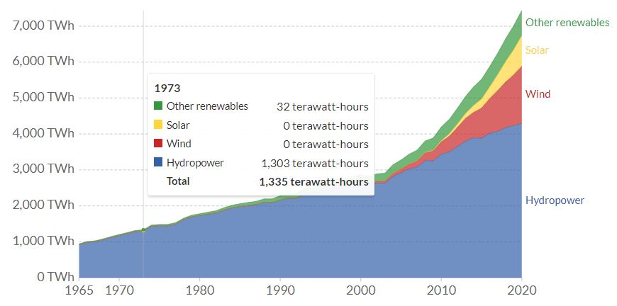 Renewable energy generation from 1965 to 2020