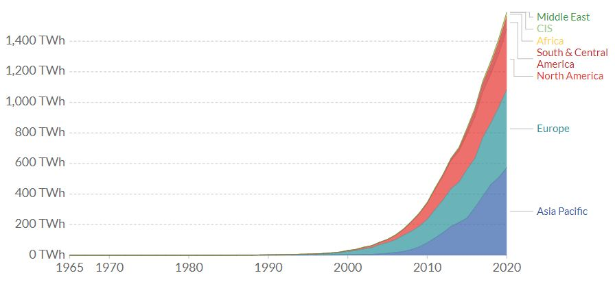 Solar energy generation by region from 1980 to 2020