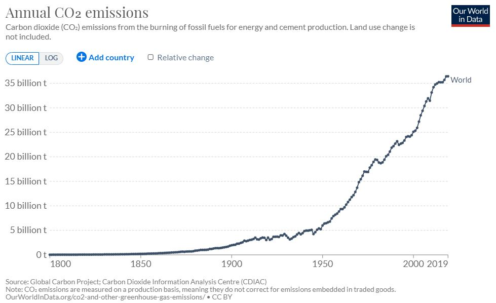 Annual CO2 Emissions