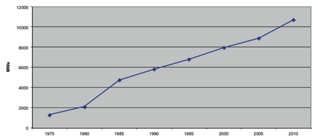 Worldwide growth of installed geothermal generating capacity